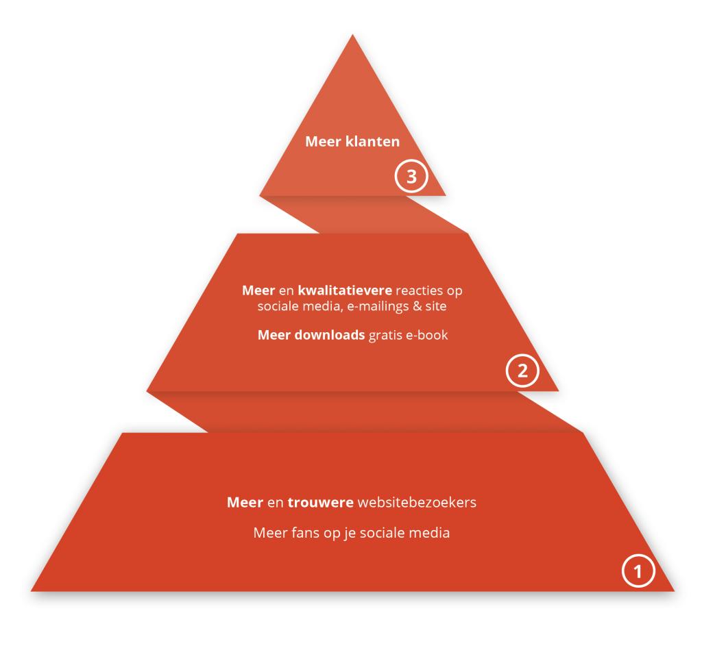 content marketing definitie contentmakers maarten rottiers